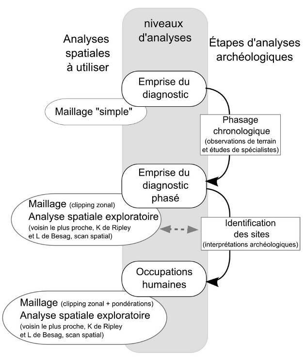 Analyses spatiales, niveaux d'analyses et étapes d'analyses archéologiques