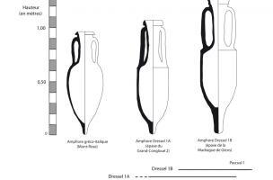Évolution des amphores de la période gauloise