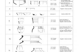 Table des formes céramiques