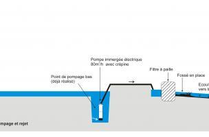 Principe de pompage et de rejet (Rue, Somme)