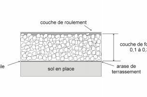 Exemple type de piste de chantier